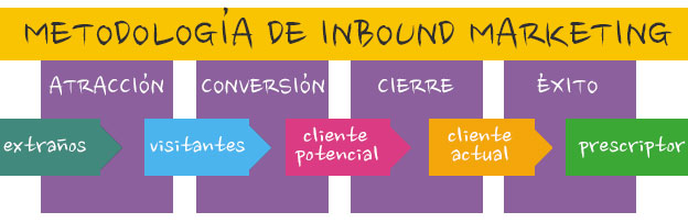 Inbound Marketing. Toño Antonio Constantino